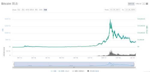 就在8年前,2010年9月比特币的交易价格接近6美分。今天,同样的资产以每令牌3700美元的价格交易,回报率超过6万倍。