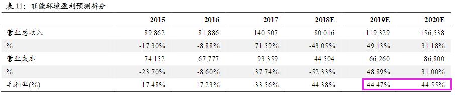 深潜环保板块的区域龙头现身:涨价自主权在握+2019年产能有望翻番 54%毛利率笑傲全行业 最保守估值也有3个板上涨空间【2月27日个股掘金】