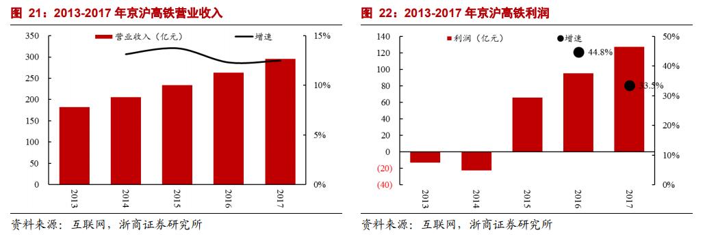 根据铁路相关政策,京沪高铁的收入主要来自两部分。一部分为本线车的客票收入,另一部分为跨线车给京沪高铁公司缴纳的线路使用费。浙商证券研报指出,2016年京沪高铁本线车的客票收入124亿元,跨线车给京沪公司缴纳的线路使用费110亿元。