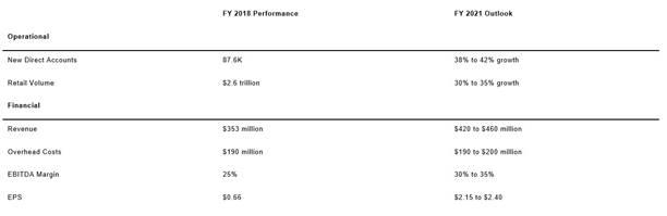 美国嘉盛集团公布2018年第四季度及全年业绩