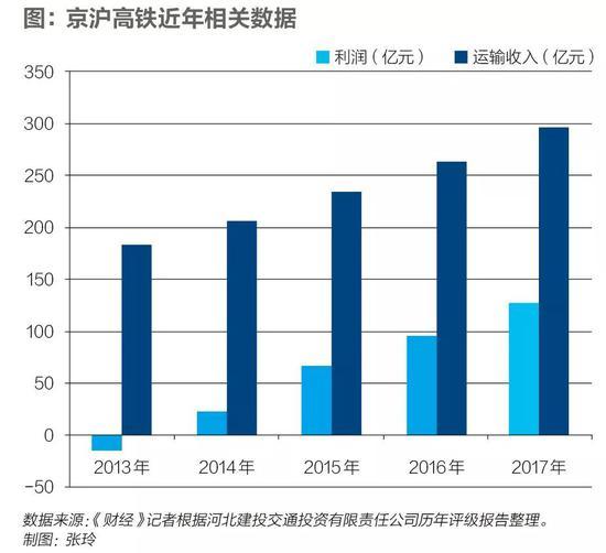 2016年-2017年,京沪高铁运输收入分别为263.08亿元、295.95亿元,利润分别为95.27亿元、127.16亿元。同期,其运输收入同比增幅分别为12.43%、12.49%,利润增幅分别为43.05%、33.47%。