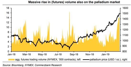 德國商業銀行在上週的報告中指出,在過去5個交易日里,NYMEX每天有超1萬手100盎司的合約被交易,這是年初以來均值的幾乎兩倍。