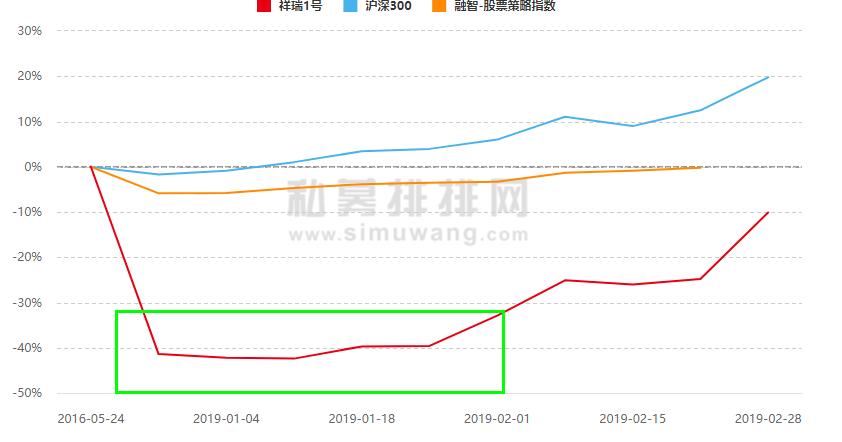 """折戟冠军任泽松焕发""""第二春?#20445;?#22868;私操盘两个月,产品暴涨53%"""