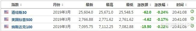 美股前瞻 | 三大指数延续跌势,迅雷(XNET.US)盘前股价下跌8.62%