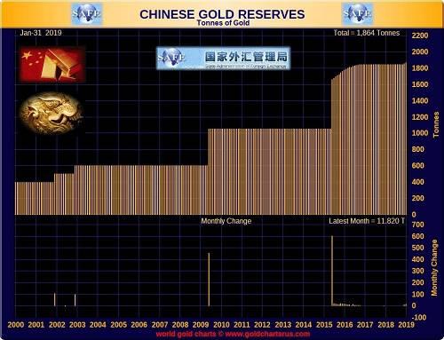 中国央行没有解释为什么增持黄金储备。但网站Goldcore称,这在很大程度上是由于对美国和全球经济前景。以及未来几个月和几年美元前景感到担忧。