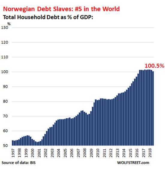 荷兰家庭的债务与GDP之比一度接近120%,这在一定程度上是因为在金融危机期间GDP暴跌,导致债务与GDP之比飙升并使一些银行倒闭。在随后的欧元债务危机中,GDP再次下降。但从那时起,经济开始增长,家庭开始减少借贷,逐渐远离债务的边缘,并在这个过程中降到了第四位: