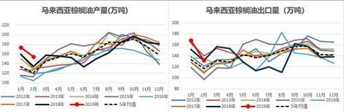 MPOB数据速读:总体。利空棕榈油,库销比再创新高