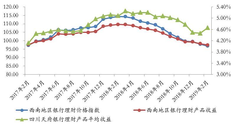 西南地区银行理财发行量受春节影响下降 净值转型趋势不变