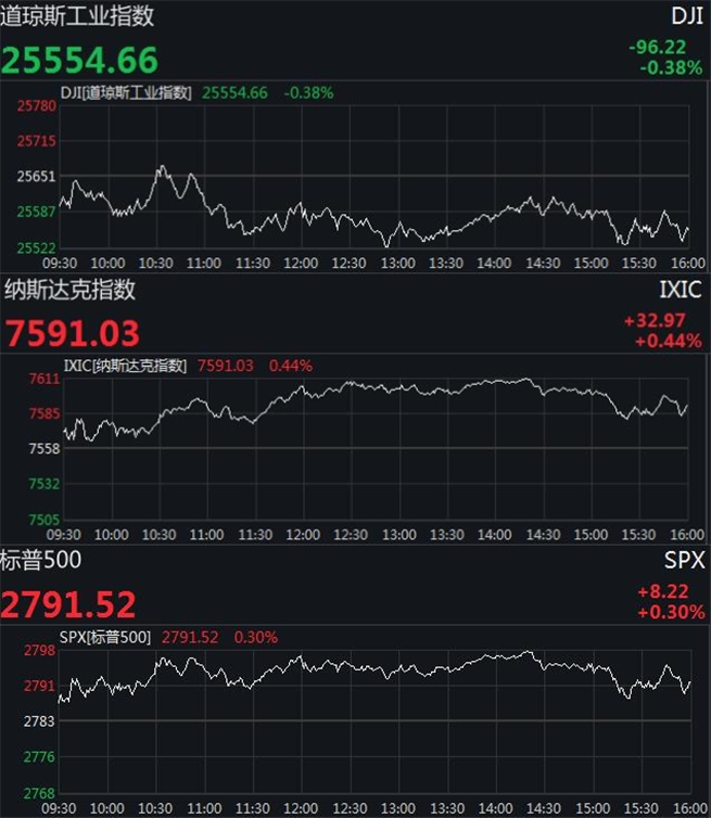 美股收盘涨跌不一 波音两日跌超11%