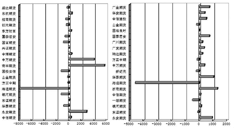 图为沥青1906合约多空前20席位持仓变化