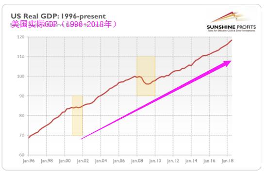 一般而言,经济增长速度先是放缓,然后才出现衰退(如上图所示)。但我们现在没有看到放缓。反而由于特朗普的宽松财政政策,最近经济增长速度有所加快。
