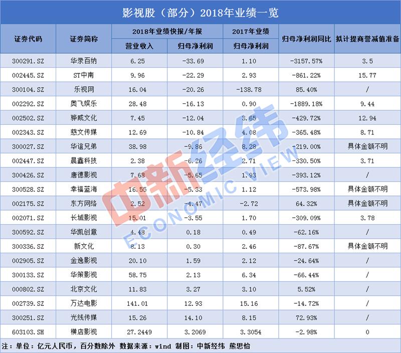 20家影视公司2018年亏多盈少,巨额商誉减值背锅!