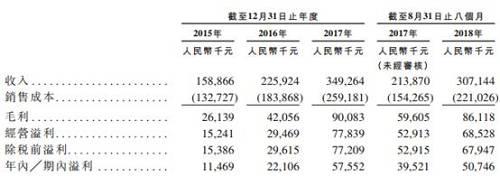 (滨江服务财务摘要,数据来源:申报稿)