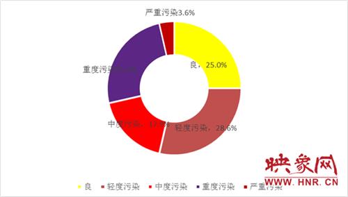 图1  2019年2月郑州市城区环境空气质量级别分布