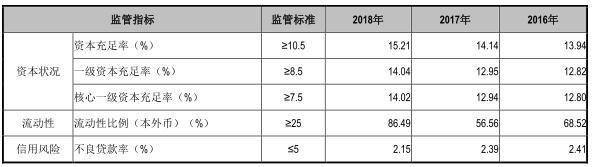江阴银行18年资产减值损失翻倍 7股东共质押4.5亿股
