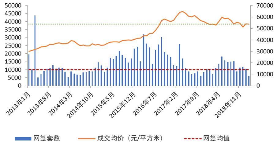 北京楼市严控两周年政策效果评价