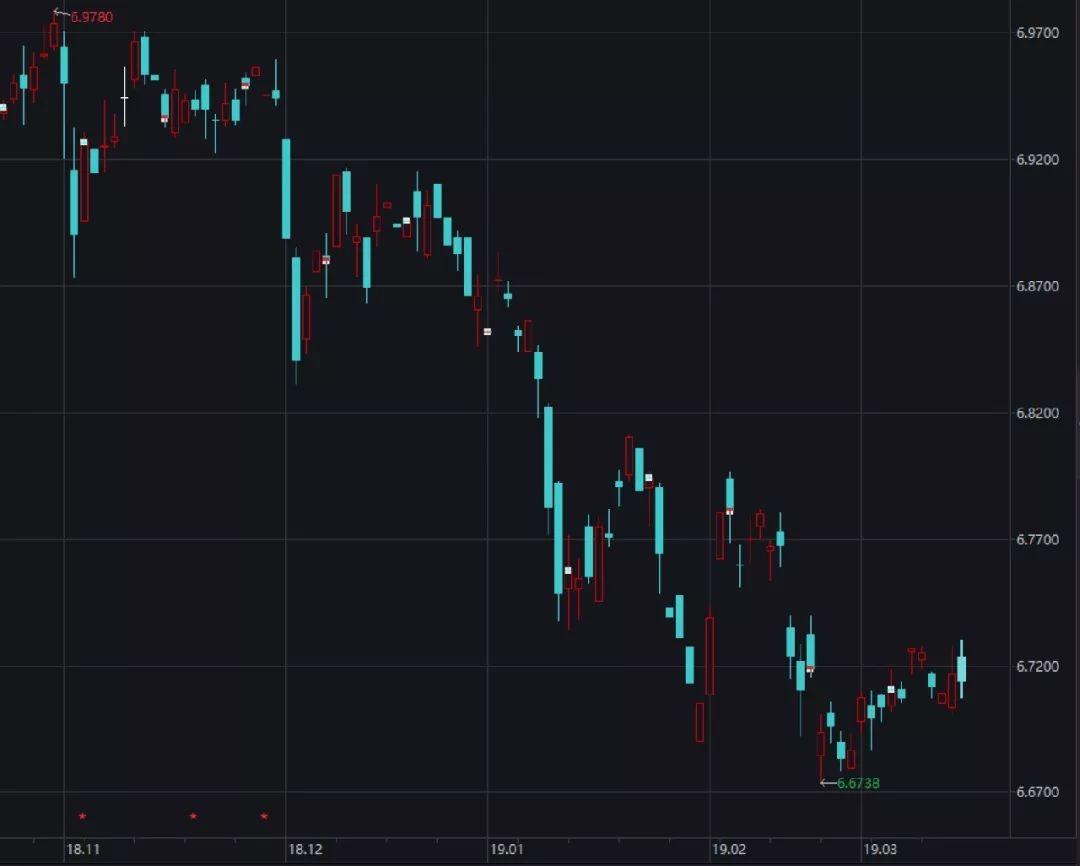與此同時,人民幣對一籃子貨幣的總體表現同樣強勁。2018年12月以來,CFETS人民幣匯率指數從93附近一路上漲至95上方,累計升值幅度大約也是3.3%?;瘓浠八?,無論是對美元還是對其他貨幣,人民幣都是相當堅挺的。