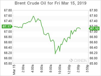 OANDA(安达):需求上升,原油价格走高