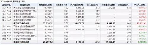 游资疯狂!央企大股东用减持泼冷水:多捏5个月,8000万变7亿