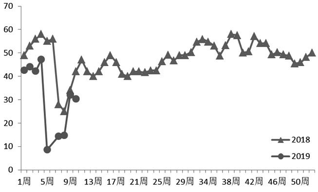 图为主要油厂周度开机率(%)