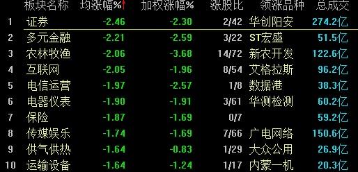 沪指早盘失守3100点 旅游股逆市飙涨【多图】