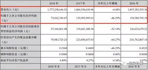 然而,这一光环正渐渐褪色。根据2018年年报,去年全聚德营收为17.77亿元,较上年同期下降4.48%;归属于上市公司股东的净利润为7304.22万元,较上年同期下降46.29%。