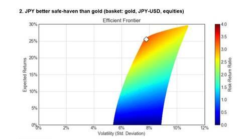 (圖2:模擬風險收益特徵散點圖——標的:黃金、日元/美元、股票,來源:匯豐)