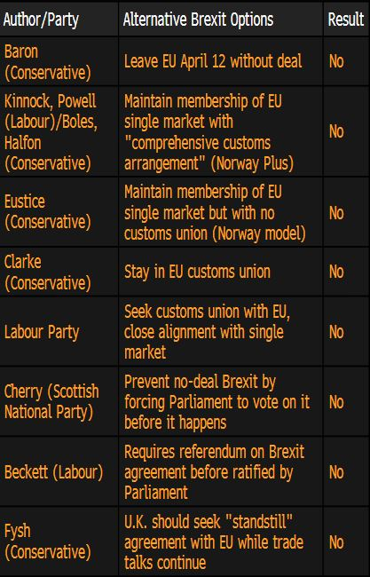 """""""英国国会议员在下议院就8项不同的脱欧提案进行投票"""