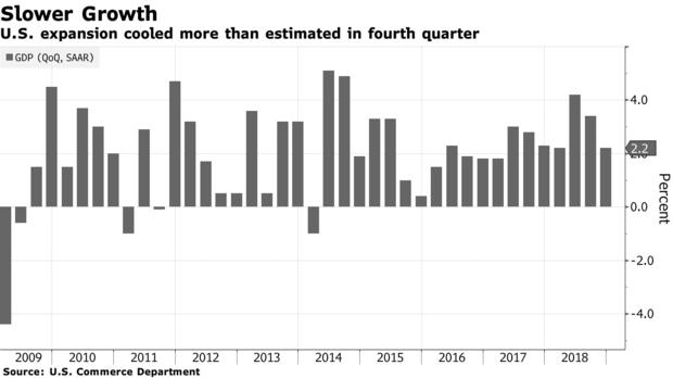 美国四季度GDP放缓程度超过预期,全年增速未达到3%的目标