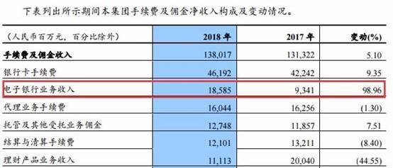 建行2018成绩单:手机银行用户破3亿,超网银用户,有一项收入大涨近100%