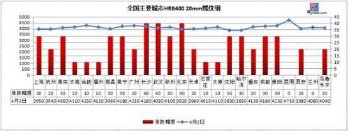 钢厂最高涨70!钢市全线飘红,能否涨破4100?