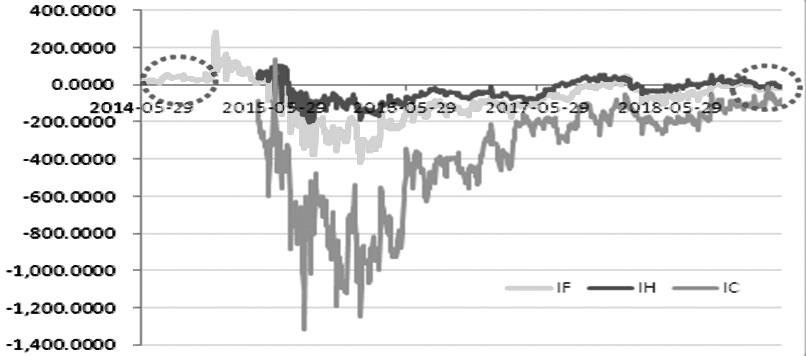 图为三大期指隔季合约与当月合约价差走势