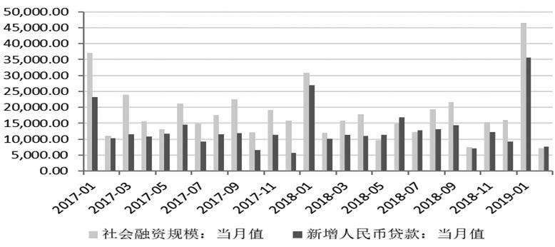 图为社会融资规模和新增人民贷款(单位:亿元)