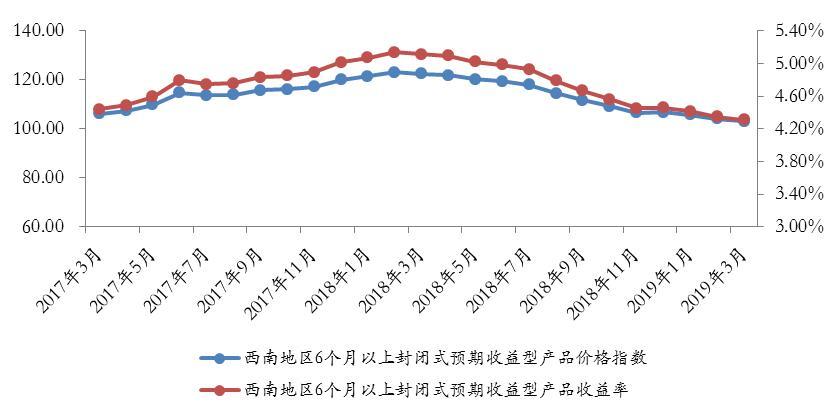 西南地区银行理财收益降幅收窄 发行量回升至春节前水平