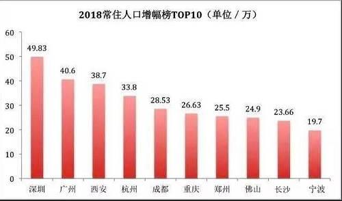 2018年人口增加最快的10个城市分别是深圳、广州、西安、杭州、成都、重庆、郑州、佛山、长沙和宁波。