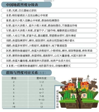 怀柔3.0级地震 专家:与海淀地震无关