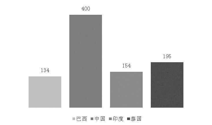 图为各产糖大国甘蔗种植成本比较(单位:元/吨)