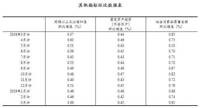 我国一季度国内生产总值213433亿元 同比增长64%
