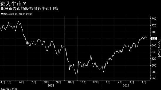 摩根大通:将加码新兴市场股票尤为看好亚洲