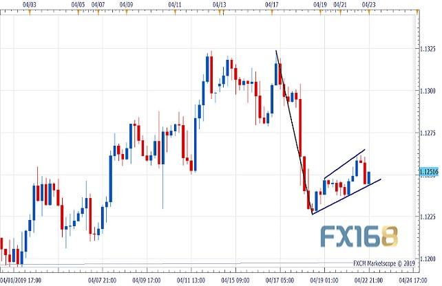分析师:看跌旗形构筑欧元随时将扩大跌势