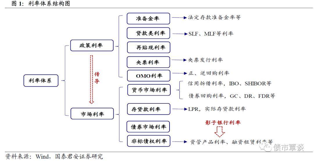 一文为你系统梳理中国利率体系(思维导图收藏版)图片