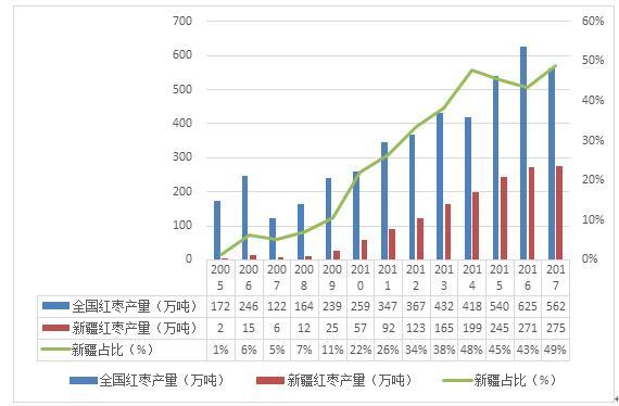图4 全国及新疆红枣产量情况