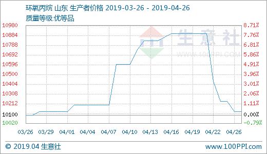 生意社:本周国内环氧丙烷价格走势下滑(4.22-4.26)