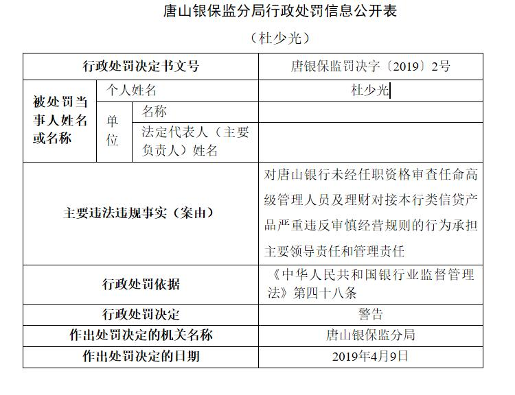 唐山银行因理财对接类信贷产品被责令整改 董事长杜少光被警告