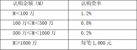 多數科創板基金的持有一個月以上一年以下贖回費在0.5%左右,持有時間越長贖回費越低,但是持有不到7天會有懲罰性贖回費,一般為1.5%。