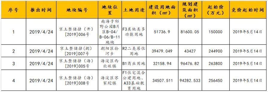北京楼市周报|第17周北京土地市场较为活跃,新房成交量持续走高,二手房量价微跌趋于稳定