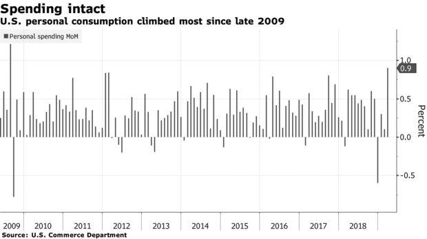 美国3月PCE环比增0.9%创9年半以来新高,但通胀压力依然低迷