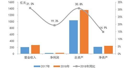 注:数据为截至4月底沪深及在港上市已发布2018年年报的162家房地产企业,净资产数据以沪深上市企业为主