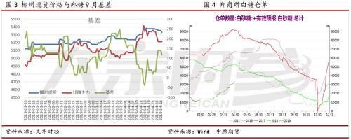 王伟:推涨资金退潮,郑糖回归?   市场解读