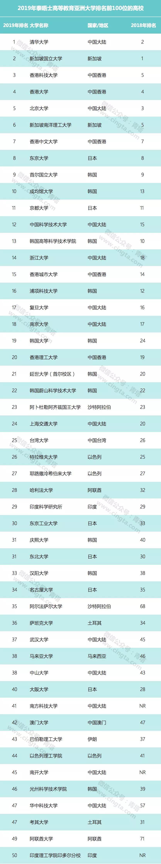 最新公布!亚洲大学哪国强?中国111所高校上榜,清华首次登顶,日本仅13所进入百强